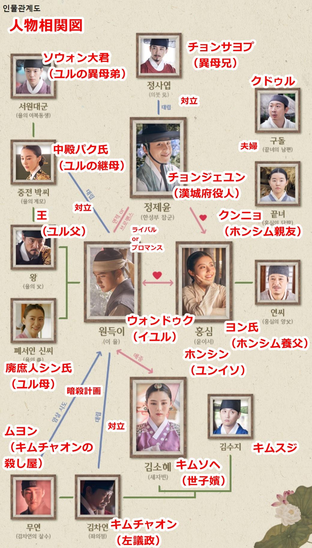 100日の郎君様(相関図)